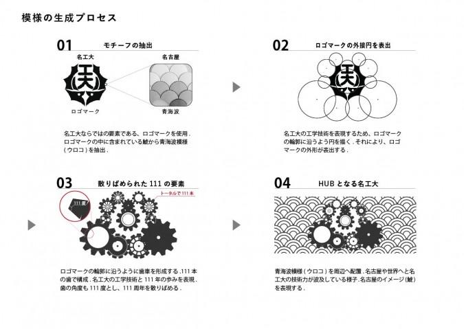 模様の生成プロセス